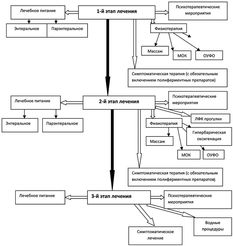 Алгоритм лечения алиментарной